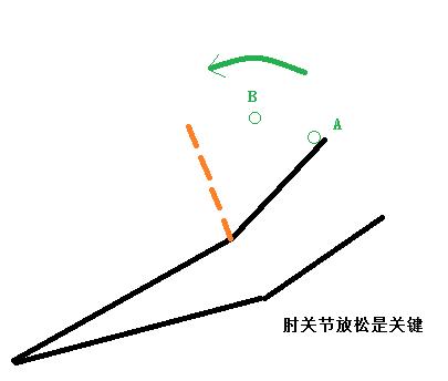 弧圈球发力的物理原理图解及动作纠正过程